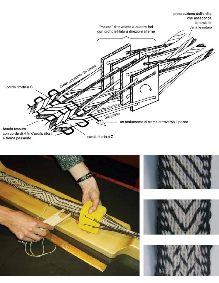 Schema della tecnica della tessitura a tavolette da C.Giostra e P.Anelli