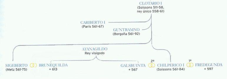 Clotario e i suoi eredi
