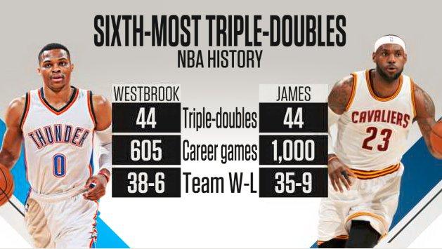 Jusqu'où peut aller Russell Westbrook cette saison?