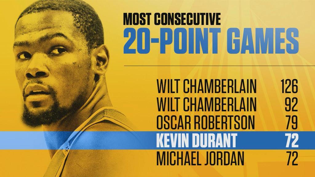 Série à 20 points: Kevin Durant l'égal de Michael Jordan