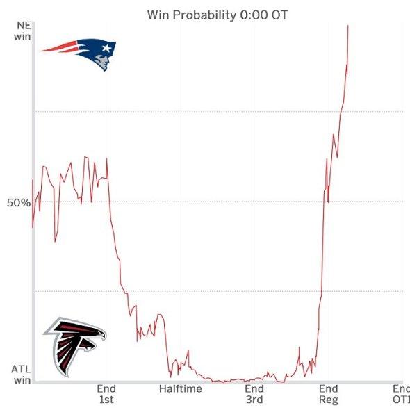 Super Bowl LI – Le match où Tom Brady est devenu le Goat