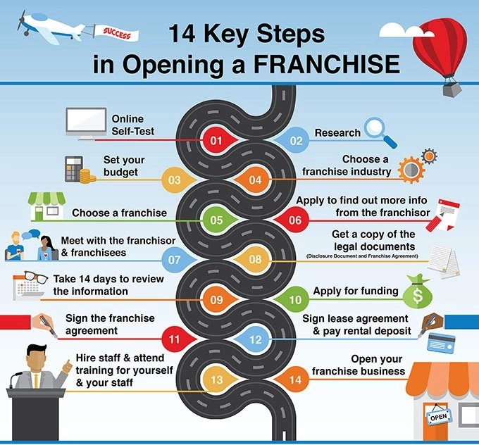 steps-opening-franchise-graph