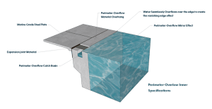 Swimming Pool Perimeter-Overflow Technical Specifications Graphic