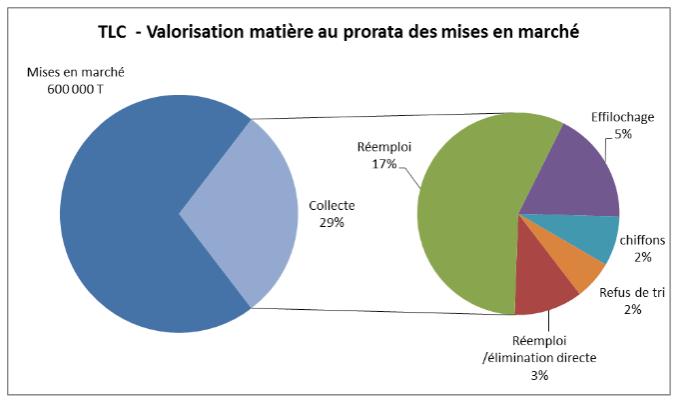 TLC - Valorisation matière au prorata des mises sur le marché