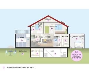 Maison avec nombre de meubles par pièce