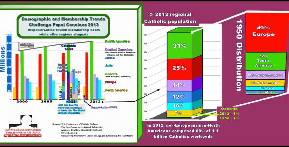World regional Catholic population trends and demographics 1950-2013