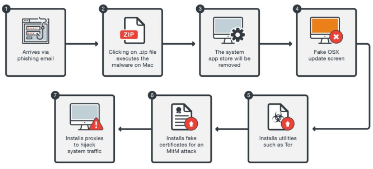 A new malware called