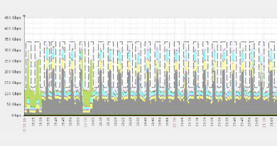Imperva Incapsula has discovered a new DDoS pattern named Pulse Wave