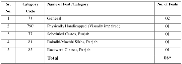 reservation-of-posts-for-sr-no-03