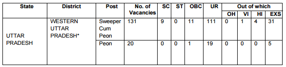 reservation-of-posts-bareilly-i