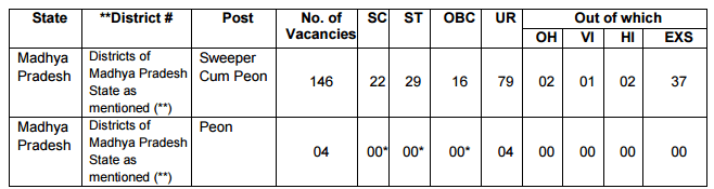 reservation-of-posts-bhopal-i