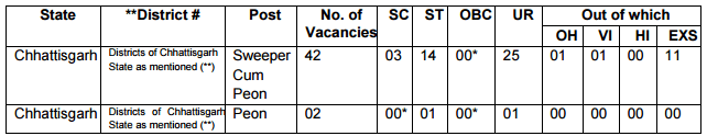 reservation-of-posts-bhopal-ii