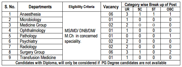 bmhrc-reservation-of-posts