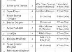 Real Estate Developer Company Rawalpindi / Islamabad Jobs 2020