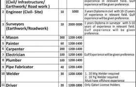 Redco International Qatar Jobs 2021