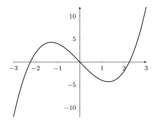 Function plot