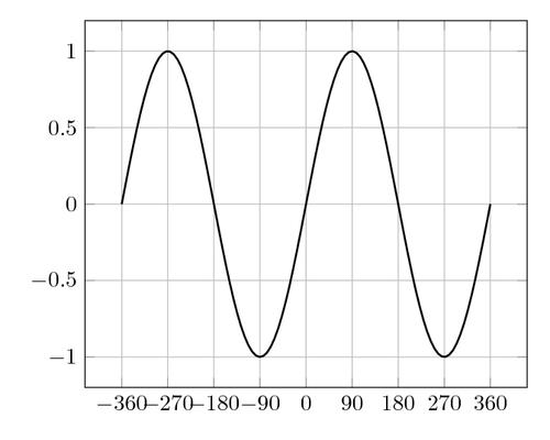 Grid plot