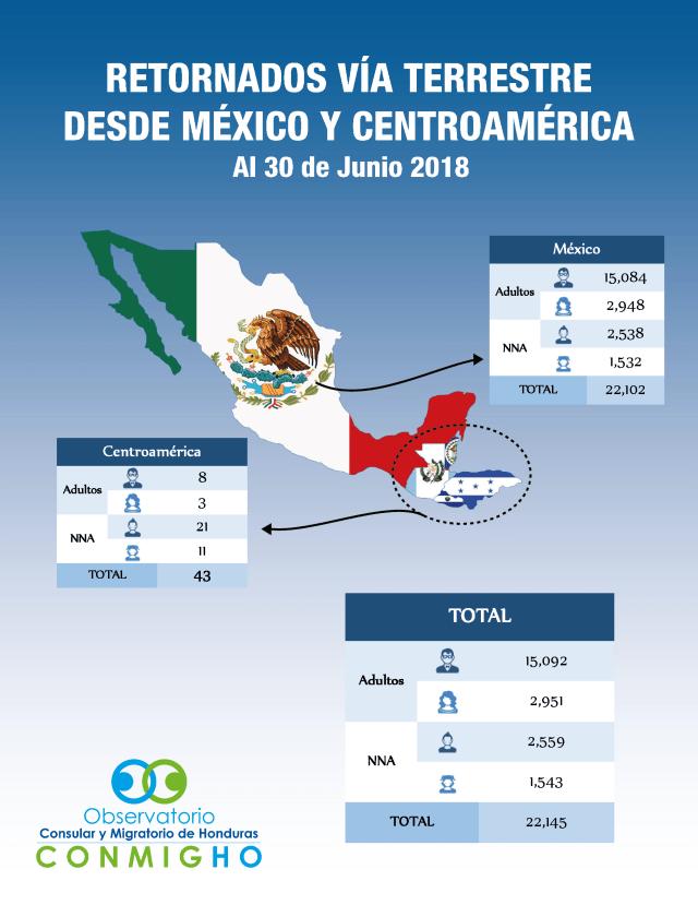 Hondurenios retornados de mejico