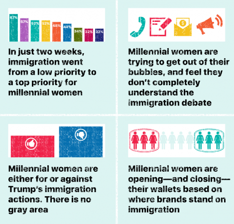 Infographics for Millenial women immigration policies