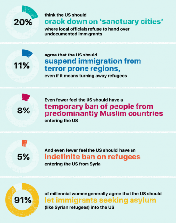 theSkim infographics MIllenias and immigration EO