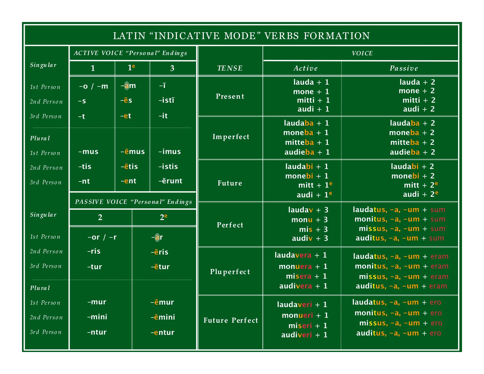 Latin Is English