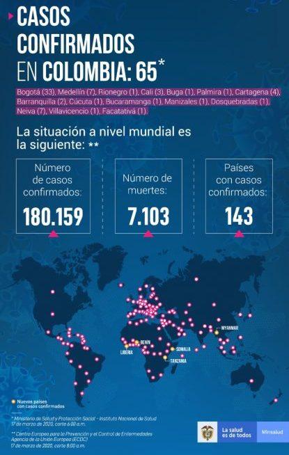 Minsalud confirma ocho nuevos casos de coronavirus (COVID-19) en Colombia
