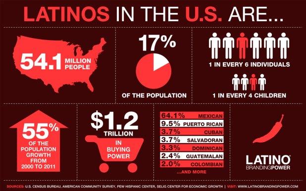 demografia_latinos_EEUU