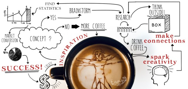 Coffee Catering- Corporate Parties, Events, & Functions - Latte Art Love