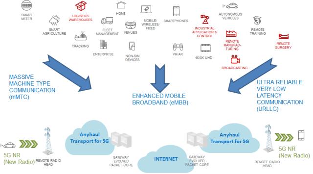 private-5g-network
