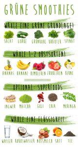 infografik_green_smoothies