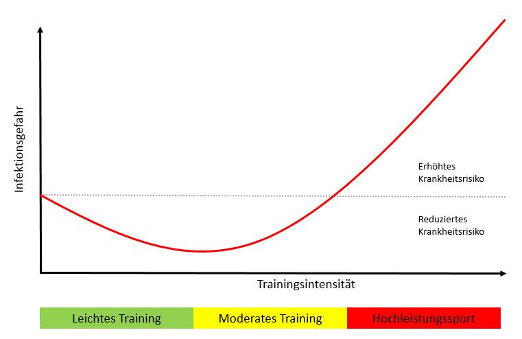 Auswirkung der Trainingsintensität auf das Immunsystem