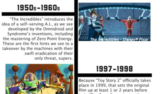 Disney Reveals Easter Eggs That Show How Pixar Movies Are All