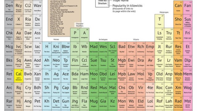 Periodic table battleship a scientific twist on the classic game to the periodic table of storytelling uses classic tropes as elements urtaz Gallery