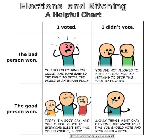 Elections-and-Bitching Elections and Bitching: A Helpful Chart Random