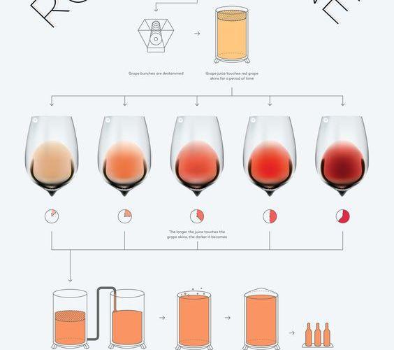 Vinos Rosados…