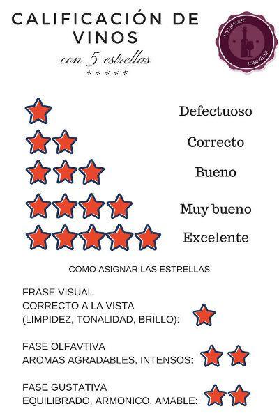 Calificación de Vinos con cinco estrellas