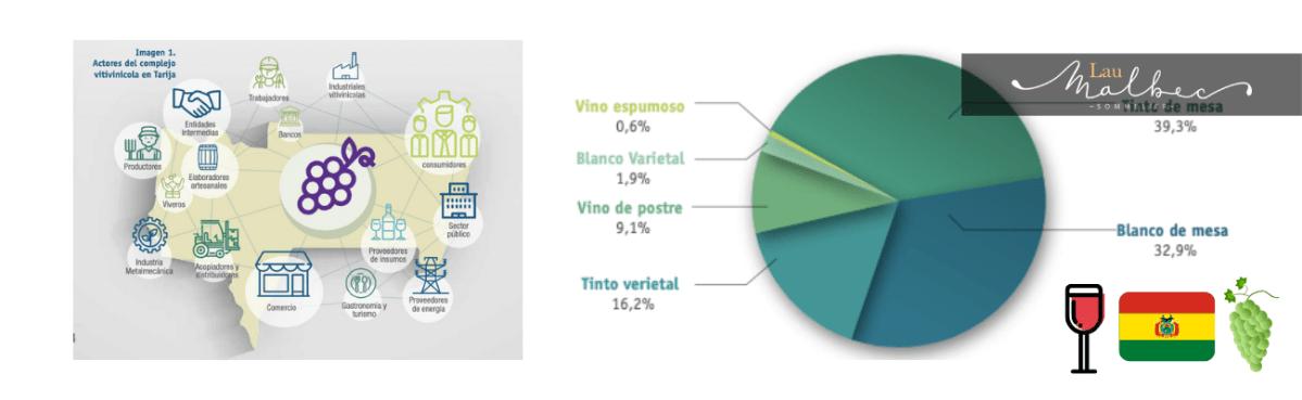 Industria vitivinícola de Bolivia