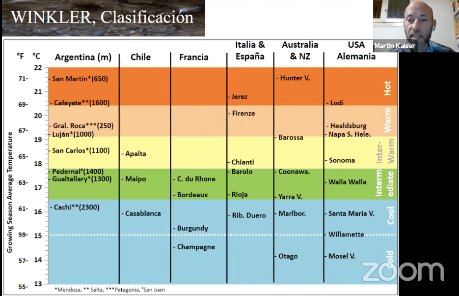 Índice de winkler argentina