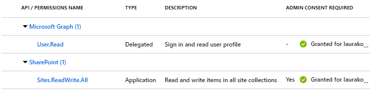 Authenticating to Office 365 APIs with a certificate — step-by-step