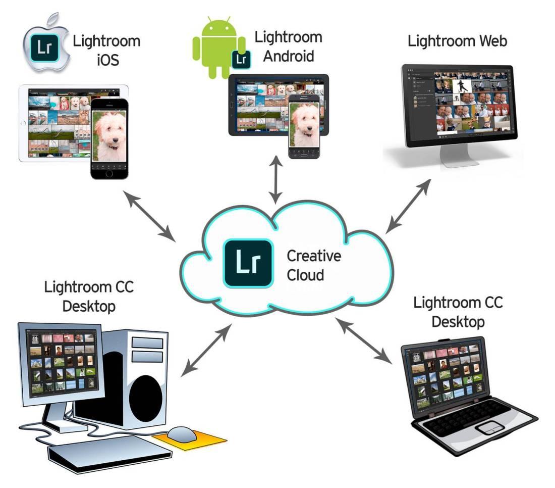 Lightroom CC Ecosystem
