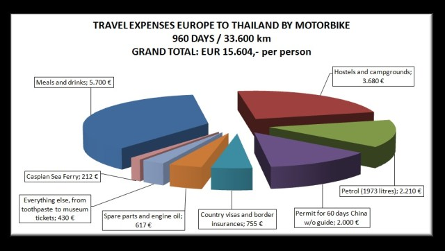 Travel Expenses 960 Days