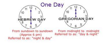 Jewish vs. Roman Days