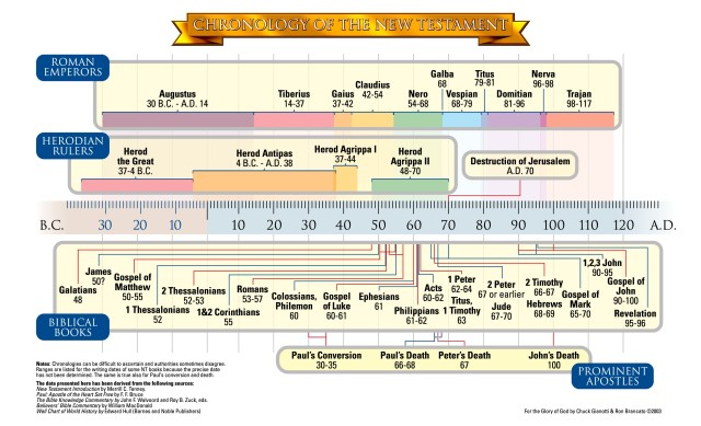 Chronology of New Testament