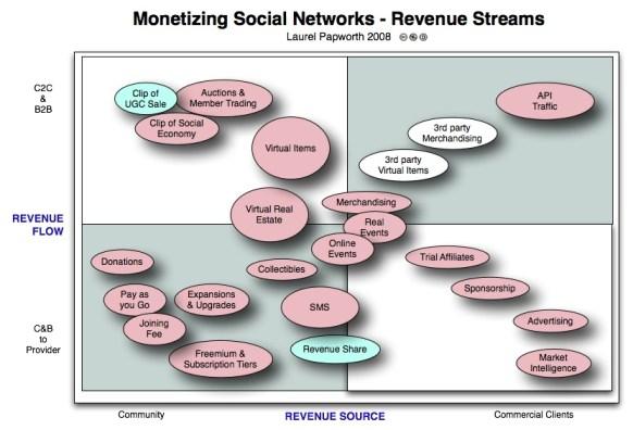 Social Media Monetization Models