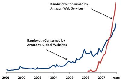 awsbandwidth