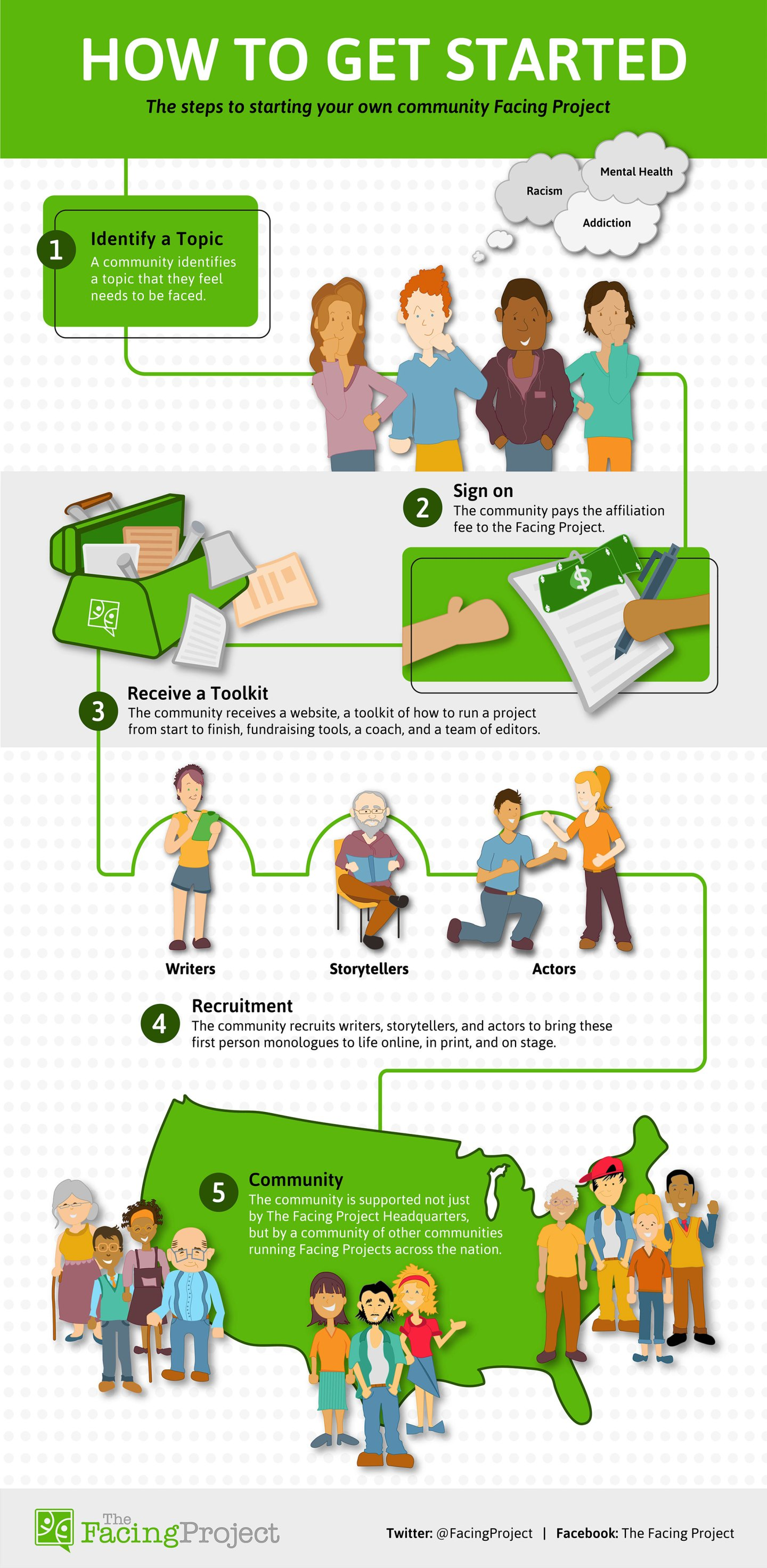 """The Facing Project's """"How to Get Started"""" Digital Infographic"""