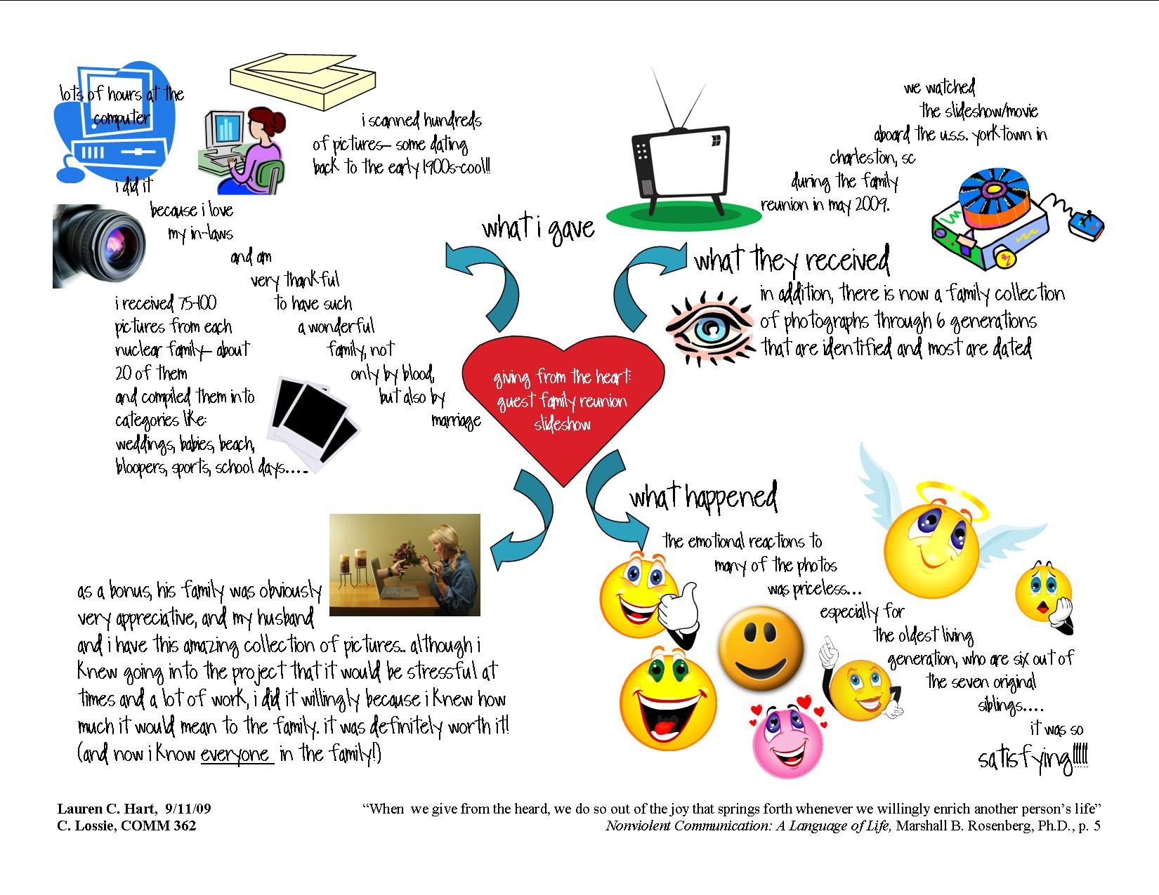 Mind Map Application Assignment 1 Nvc