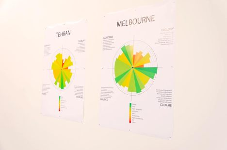 Exhibition installation - Circles of Sustainability, Melbourne 2011 and Tehran 2012