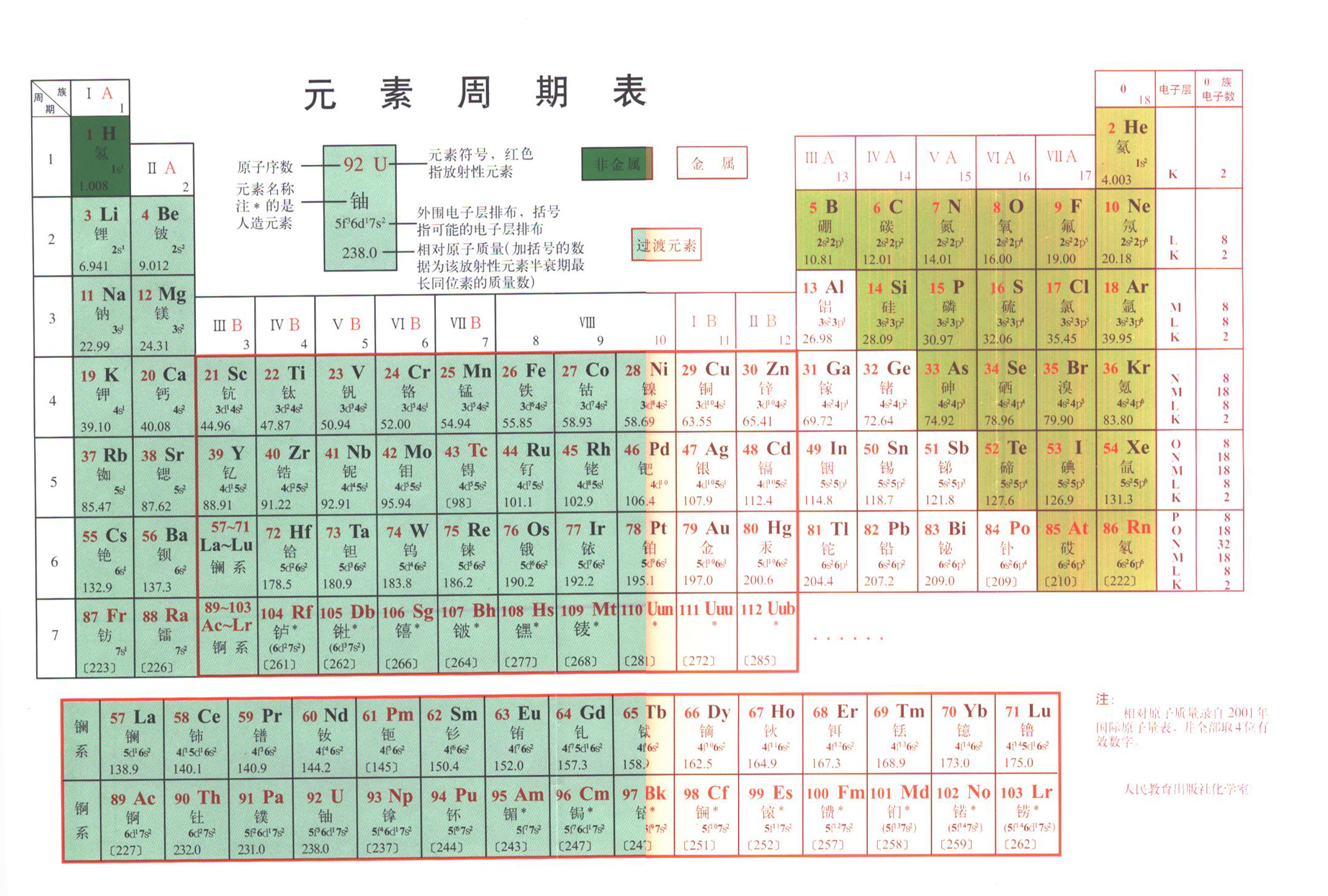 Chinese Periodic Table