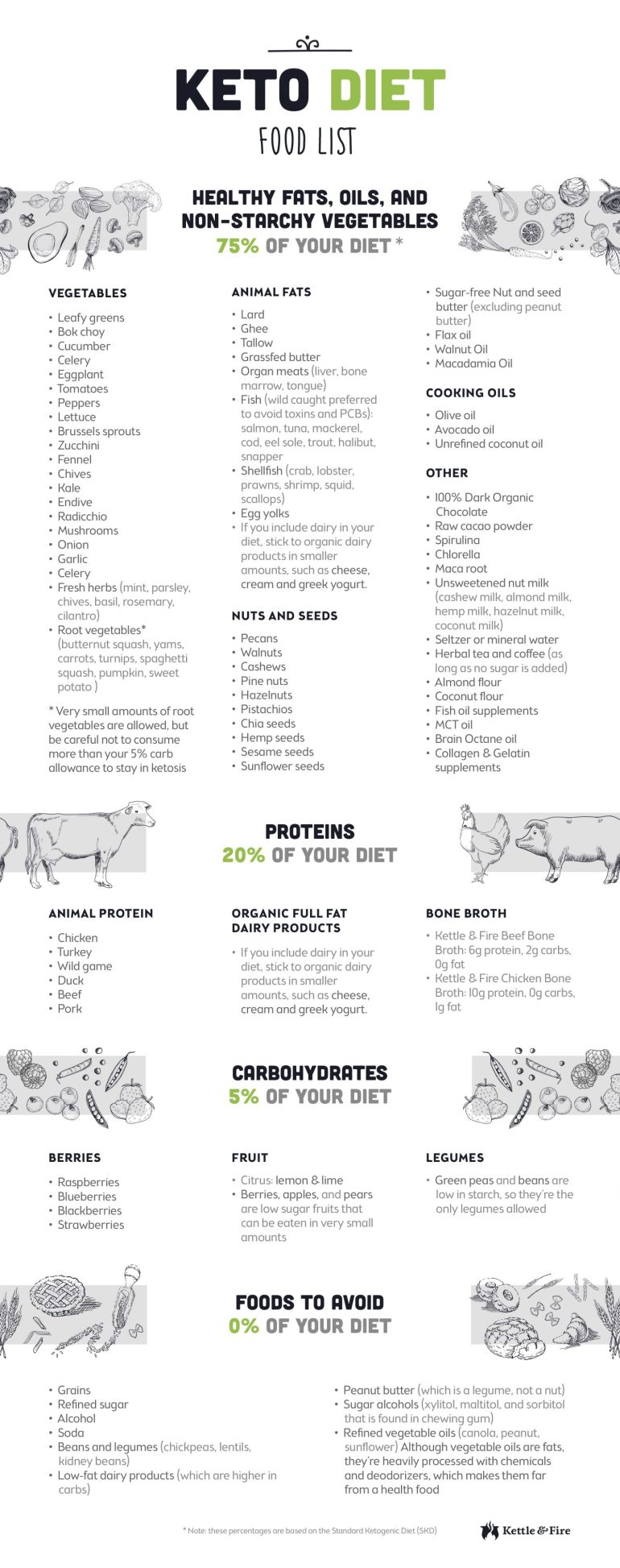 The Ultimate Keto Diet Beginner's Guide & Grocery List #keto #lowcarb  #ketodiet #